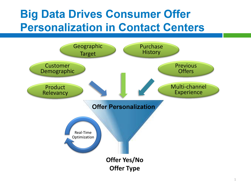 Big Data Drives Consumer Offer Personalization