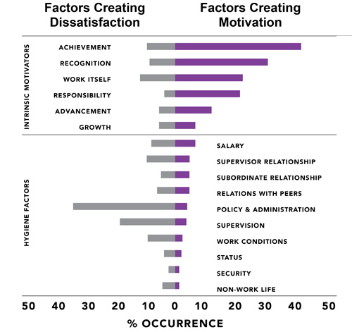 factors leading to job satisfaction Ranking of factors leading to  with high versus low job satisfaction  that lead to career success in accounting: are great accountants born or.