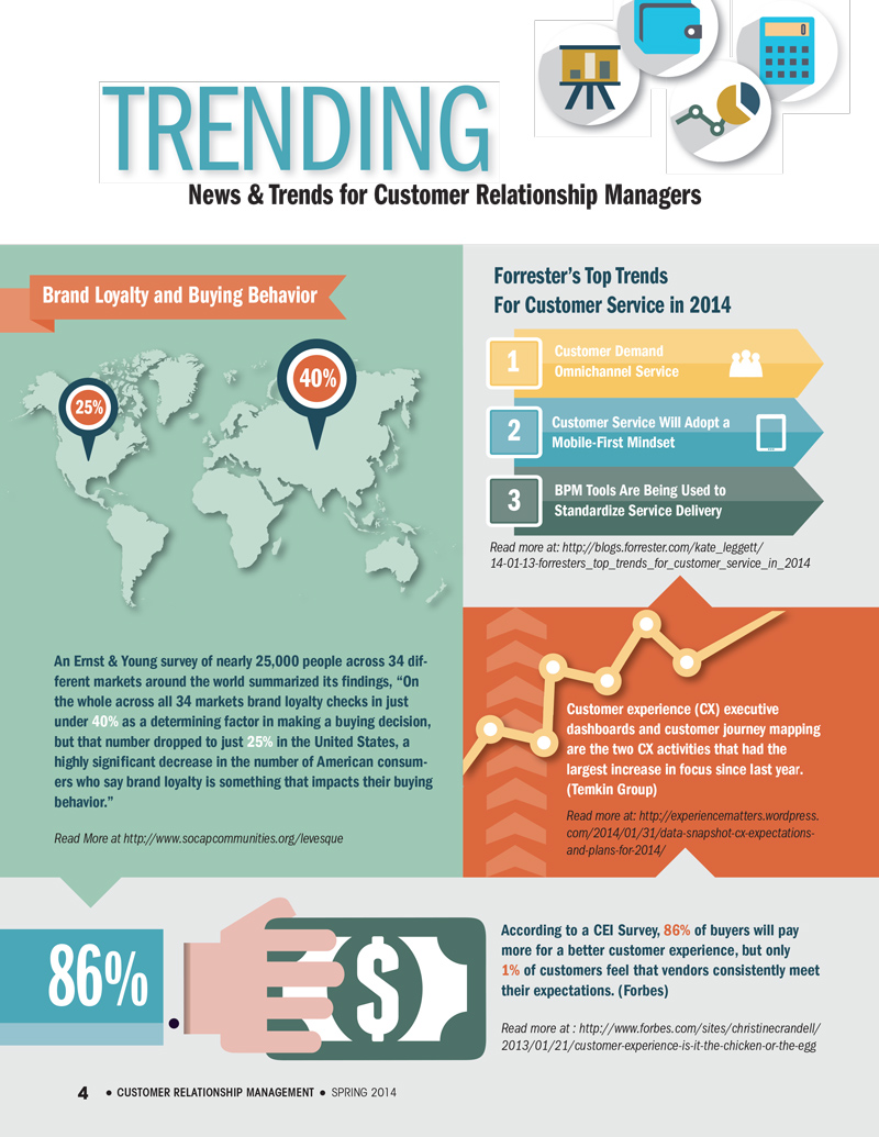 Spring2014_TRENDING_infographic-1