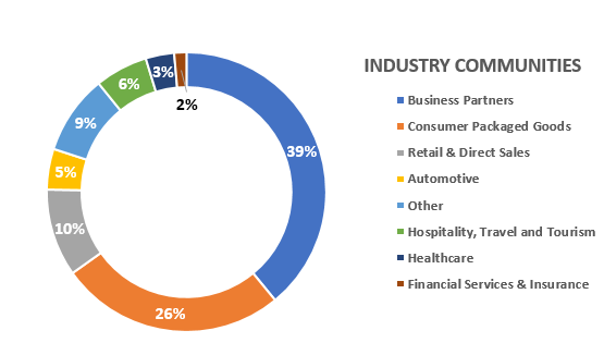 AC 16 Data for Sponsor Webpage (industry communities)